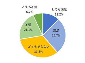 外国人就労者の日本のコロナ対策についての満足度