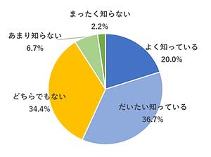 外国人就労者の日本のコロナ対策についての認知度