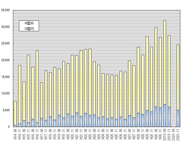 日本留学試験受験者数の推移