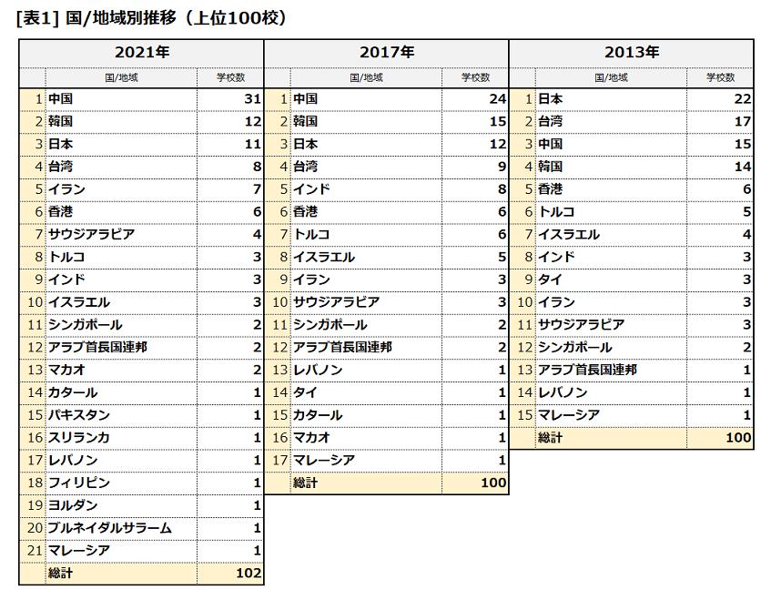 THE Asia 2021 国/地域別ランキング数