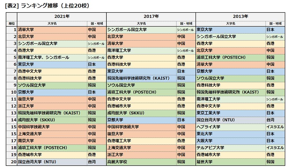 THE Asia 2021 上位20校推移