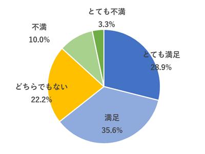 日本で働く外国人90人に聞いた!勤務先のコロナ対策への満足度は?